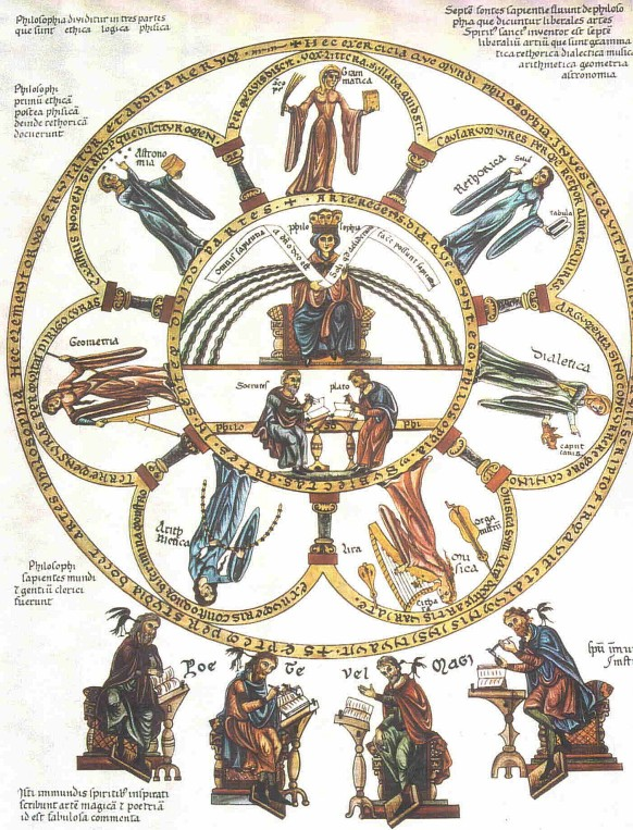 The seven liberal arts, subjects of study reserved for free men, illustrated by Herrad von Landsberg from the Hortus deliciarum of the 12th Century. http://upload.wikimedia.org/wikipedia/commons/7/71/Septem-artes-liberales_Herrad-von-Landsberg_Hortus-deliciarum_1180.jpg