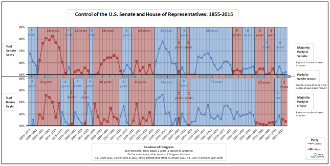 Party control of the U.S. Senate, House of Representatives, and Executive branch Source: Wikipedia