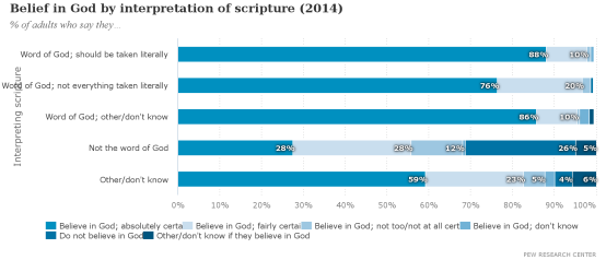 Belief_in_God_by_interpretation_of_scripture_(2014)